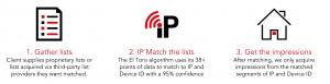 ip targeting technology